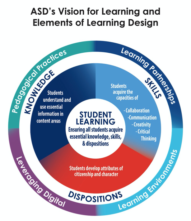 ASD Vision for Learning